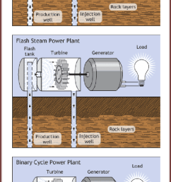 three different systems applied in geothermal electricity production download scientific diagram [ 608 x 1365 Pixel ]