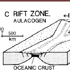 Fig., (3) Schematic diagram shows continental shelf, slope