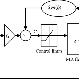 (PDF) Automotive Ride Comfort Control Using MR Fluid Damper