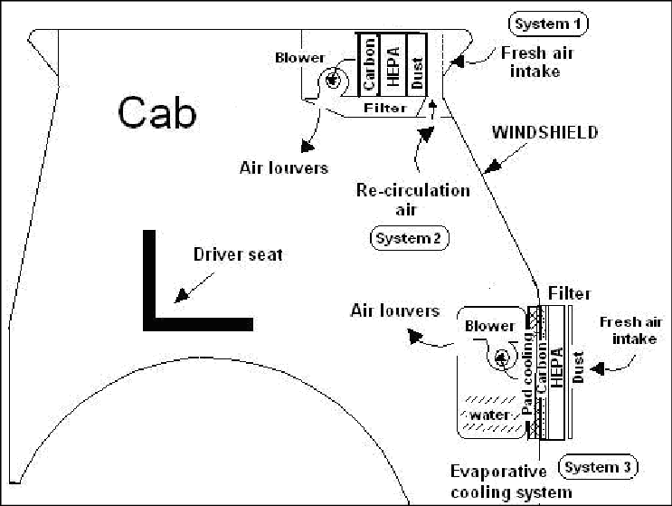 Schematic diagram of a three systems of air flow through