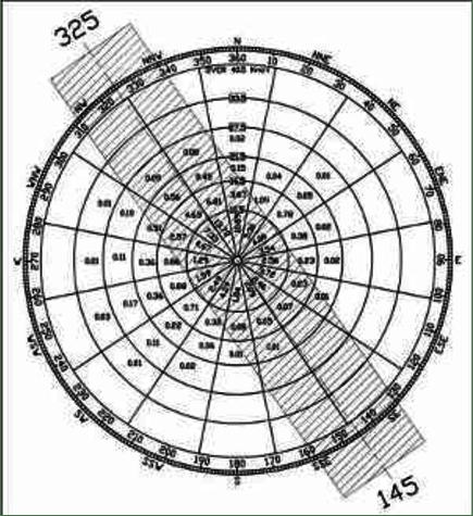 Estimated orientation and wind coverage for Al Nozha