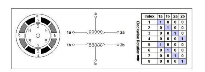 Unipolar Stepper Motor Coil Setup and 1-Phase Drive