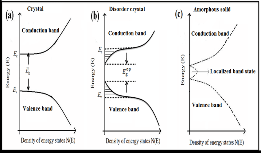 2): Schematic diagram of the band-structure density of