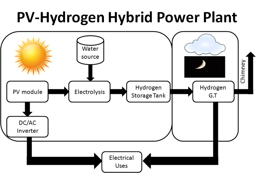 1 block diagram of PV and Hydrogen Hybrid power plant