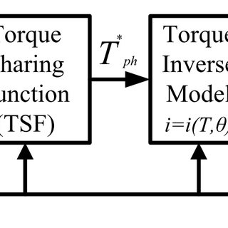 Block Diagram of SRM Torque Control using TSF Strategy