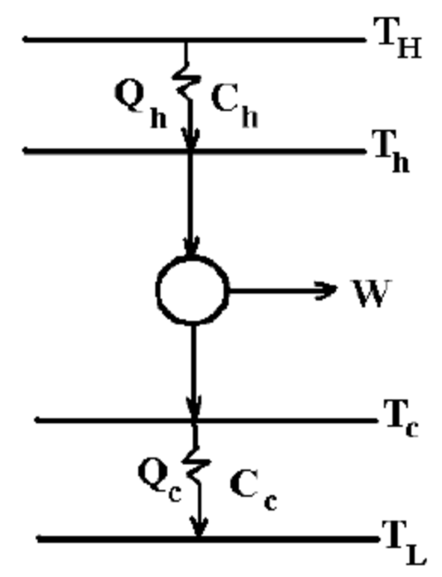 small resolution of schematic drawings for the endo reversible heat engine t h the hot reservoir temperature