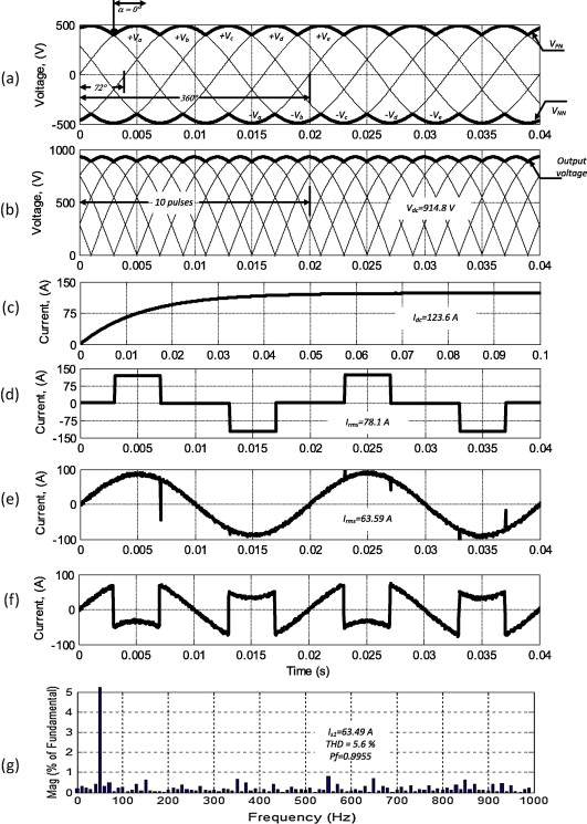 Five phase rectifier performance with shunt APF for α=0
