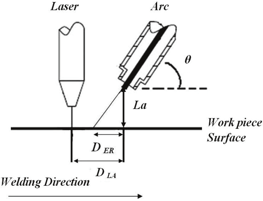 Schematic diagram of the laser and TIG torch distances in