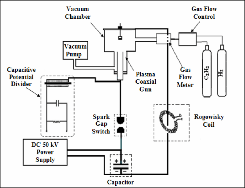 Schematic diagram showing the main parts of the plasma