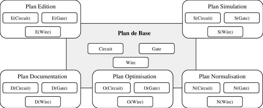 Plan de base et plans fonctionnels pour un système