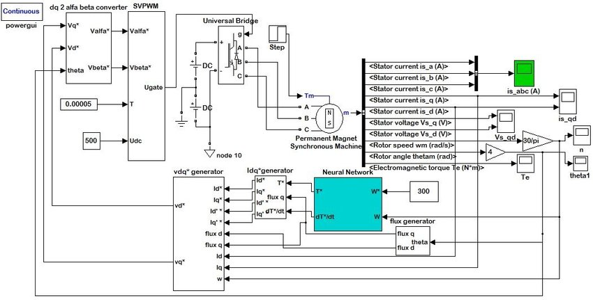 Simulink block diagram of the torque ripple minimization