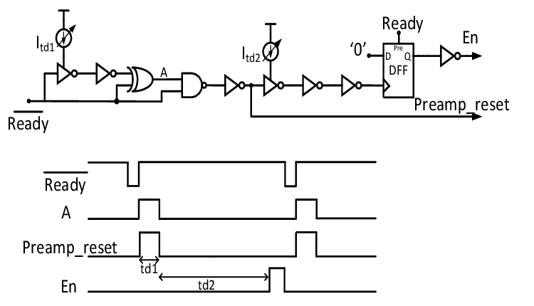 Block diagram of the comparator control signals generator