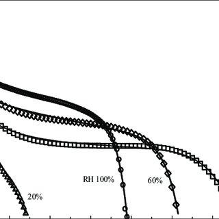 (PDF) Empirical Simulation of the I-E Curves of a H 2 /Air