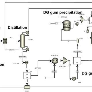 Flow diagram for modeled process in an integrated corn