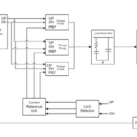 Fast-Locking DPLL Simulink Behavioral Model in S-Domain