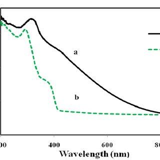 Flow chart for preparation of zinc oxide (ZO) nanoparticle
