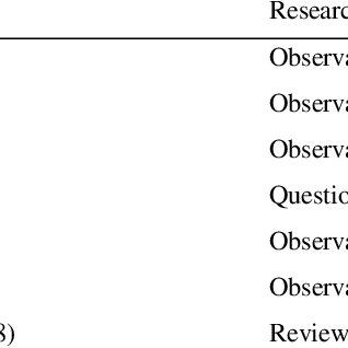 (PDF) Exploring Students Behavior on Seating Arrangements