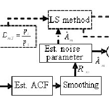 (PDF) An Improved Sad Algorithm Of Noisy Speech Using