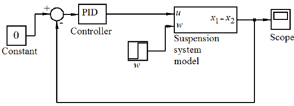 PID controller Simulink model for suspension system