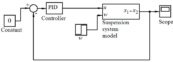 PID controller Simulink model for suspension system