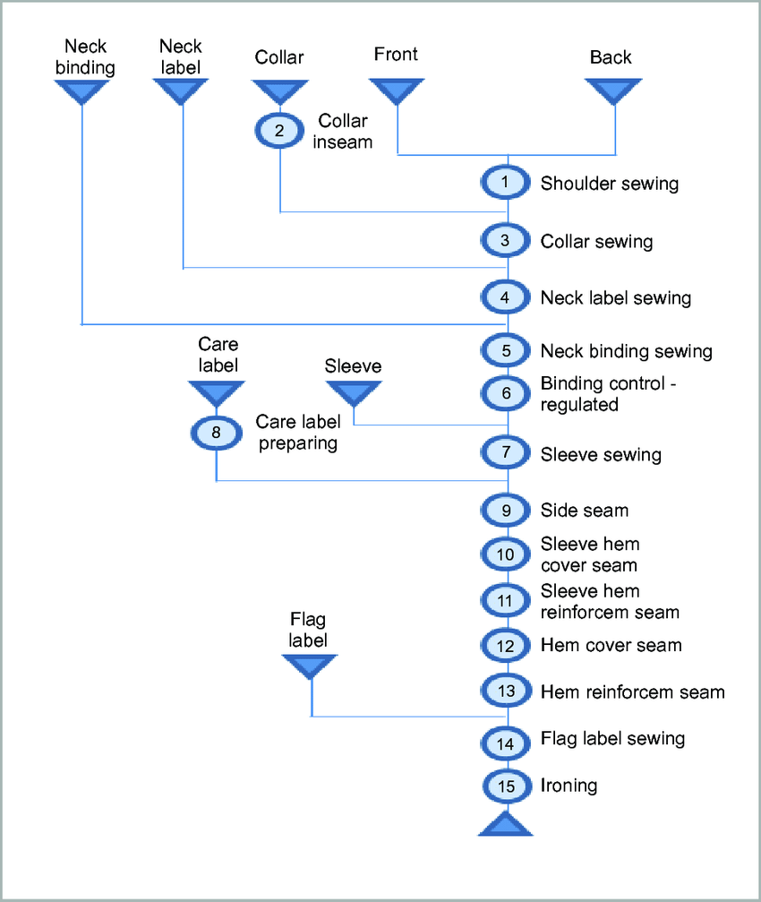 hight resolution of operations and flow chart of the operations in t shirt production