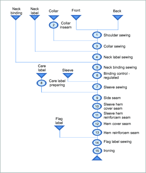 small resolution of operations and flow chart of the operations in t shirt production