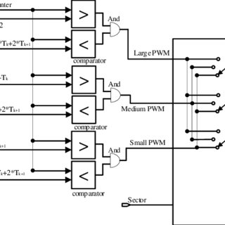 (PDF) Generation of Space Vector PWM Signals Based on the