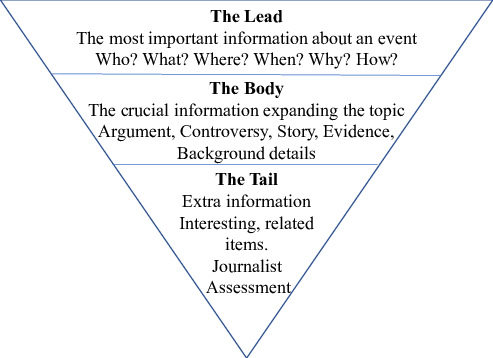 Inverted Pyramid writing style. The first few sentences of
