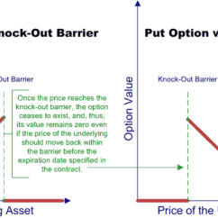 Knock In Option Payoff Diagram Wiring Mccb Motorized Schneider 2 Visualising The Of A Out Barrier Download
