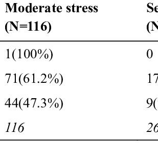 (PDF) Perceived Pregnancy Stress and Quality of Life