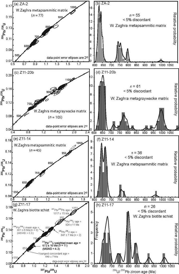 U-Pb concordia diagrams presenting LA-ICP-MS zircon