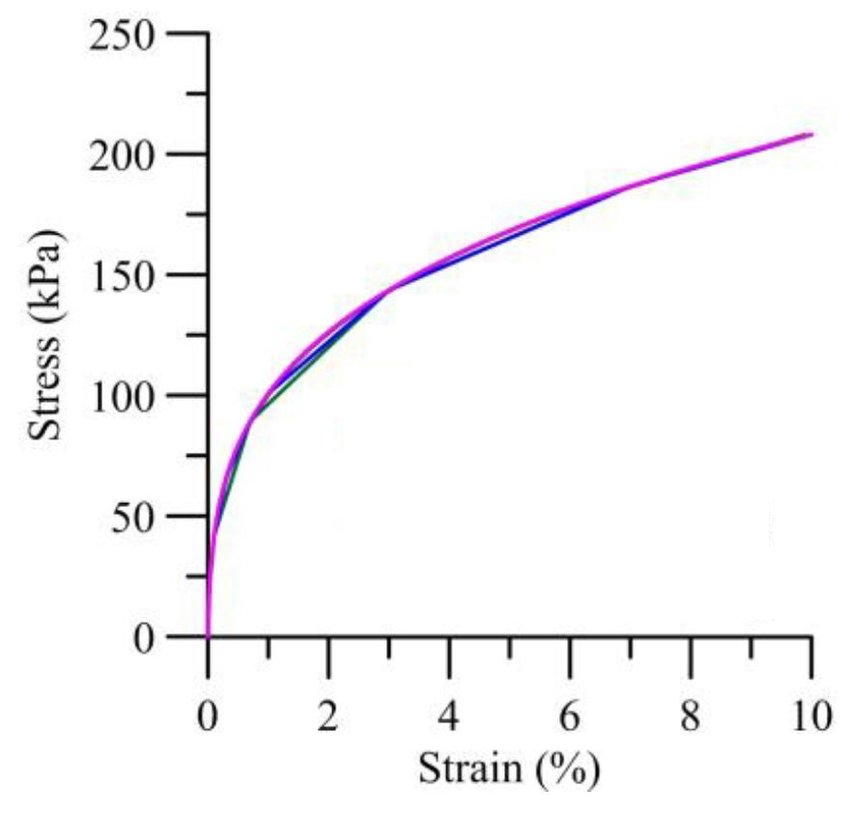 How can I apply nonlinear damping curve of soil material