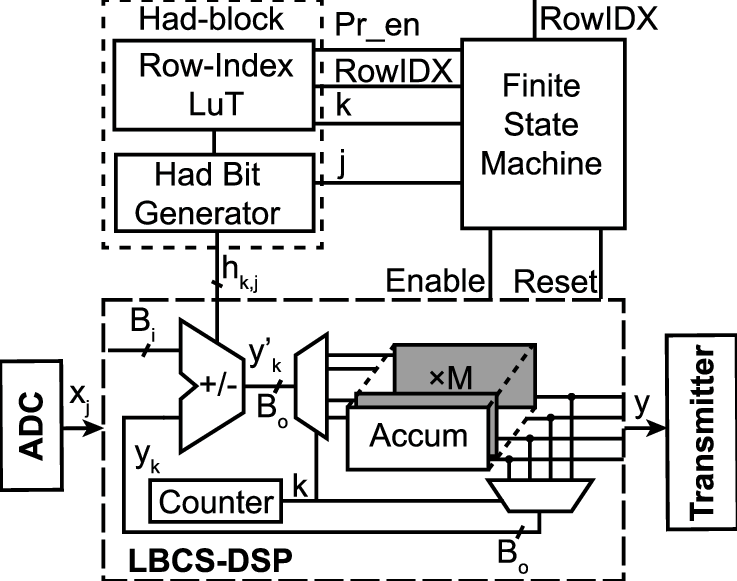 One channel block diagram showing the LBCS encoder and the