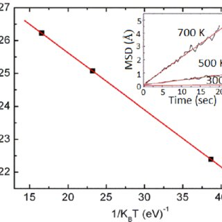 Effect of temperature on alginate lyase activity and