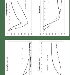response of state relative labor market variables ols var vs rfiv  [ 850 x 1308 Pixel ]