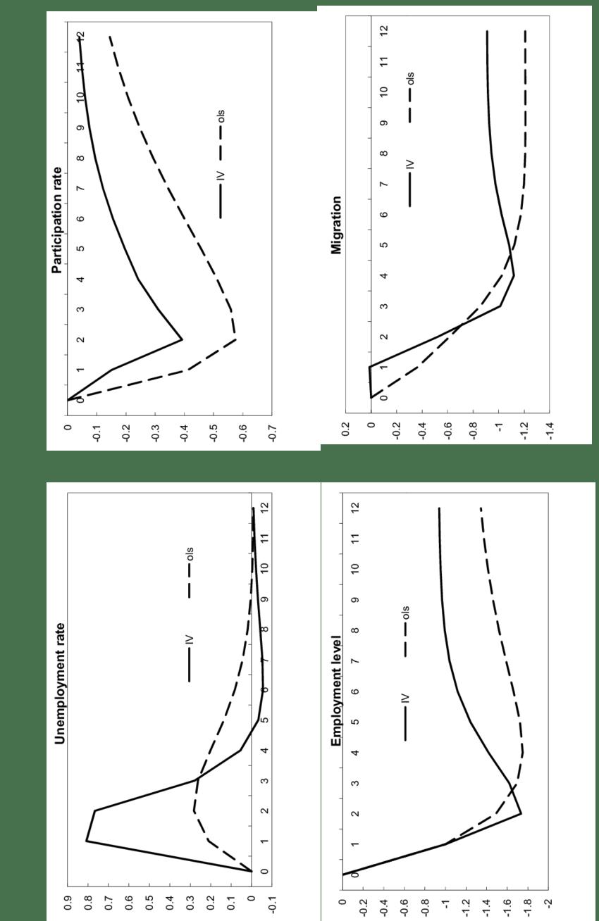 medium resolution of response of state relative labor market variables ols var vs rfiv