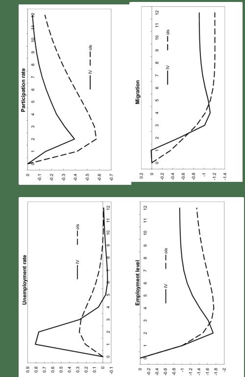 small resolution of response of state relative labor market variables ols var vs rfiv