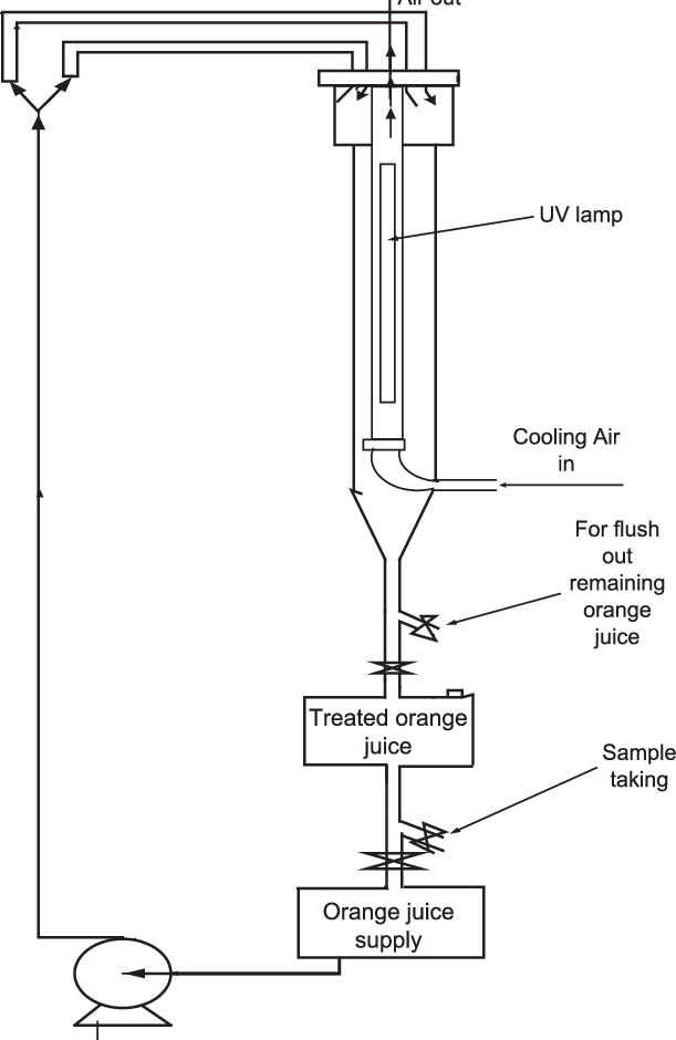 Process flow diagram of the ultraviolet experimental setup