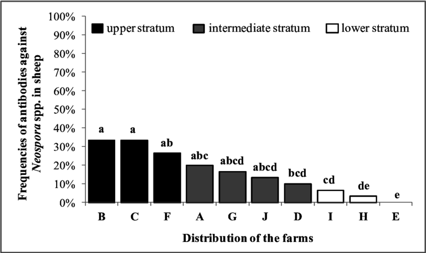 Distribution and strata (upper, intermediate, lower) of