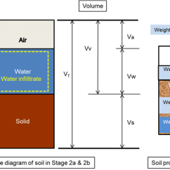Three Phase Diagram Of Soil 7way Trailer Wiring 8 Relationship In The At Each Stage Infiltration Using