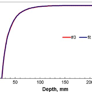 (PDF) Calibration of Industrial Platinum Resistance