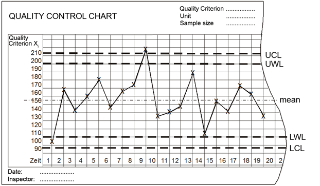 Structure of a quality control chart (UCL = Upper Control