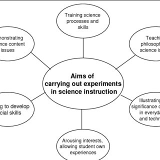 (PDF) On the role of the experiment in science teaching