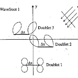 2 : The functional block diagram, a) Switched beam antenna