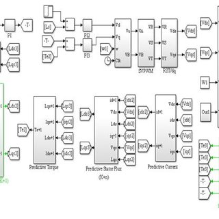 Matlab/Simulink design flow process for the DTC SVPWM