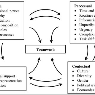 A transactional model of communication Source: Adapted and