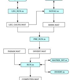 d 2 diagramme du programme era [ 850 x 1227 Pixel ]