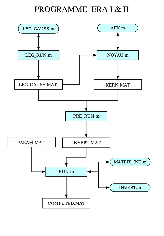 hight resolution of d 2 diagramme du programme era