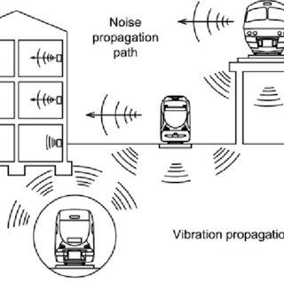 (PDF) Rail traffic noise and vibration mitigation measures
