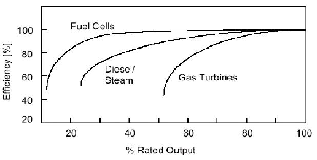 Comparison of efficiencies of fuel cells, diesel/steam